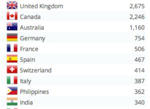 Screenshot of international visitors